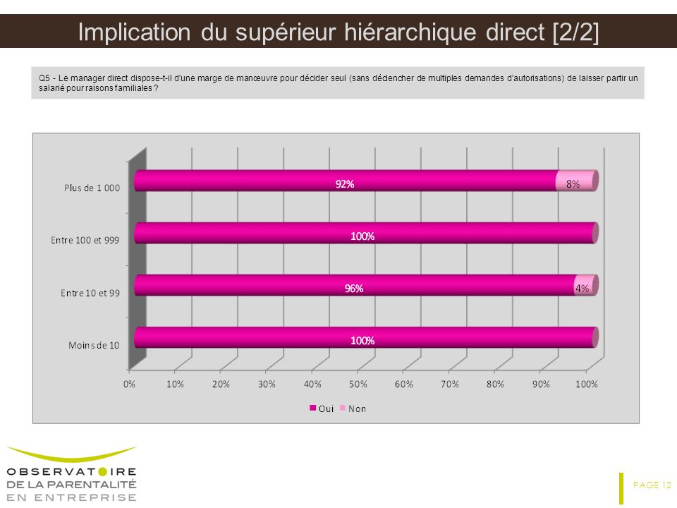 Implication du supérieur hiérarchique direct [2/2]